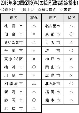 札幌 市 国民 健康 保険 料